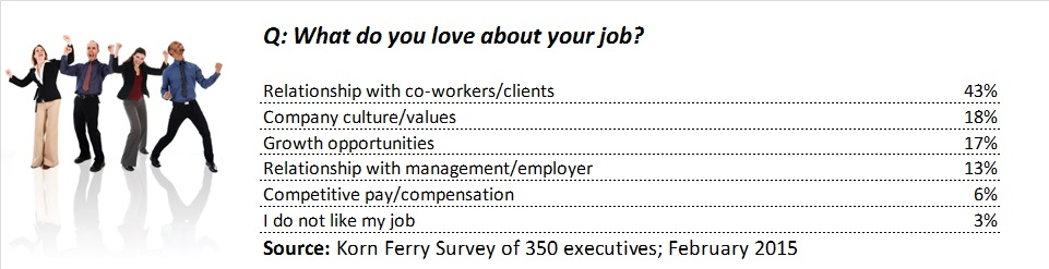 02182015 Korn Ferry Job Satisfaction Survey1