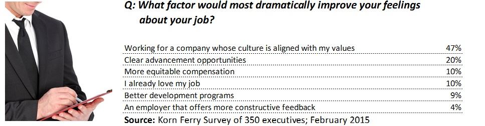 02182015 Korn Ferry Job Satisfaction Survey3