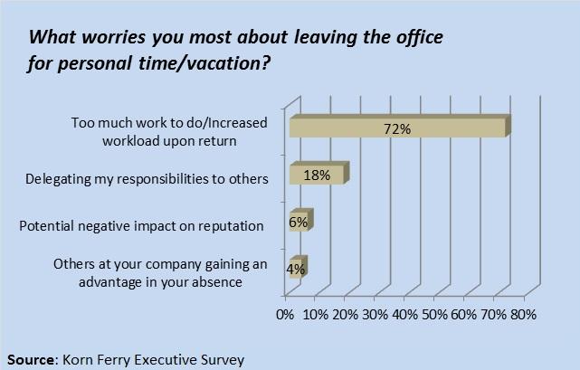 05252015 Korn Ferry Vacation Survey2