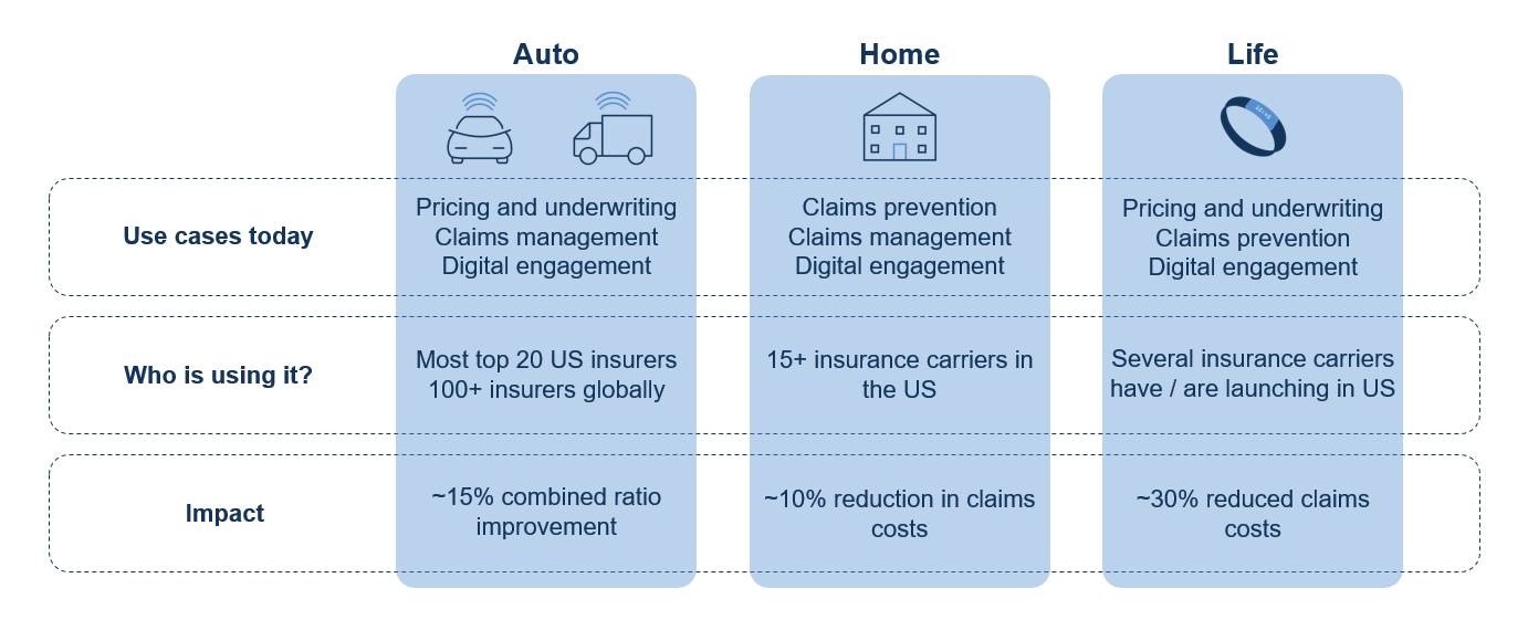 Extending The Value Of Insurance Iot Across Lines Of Business