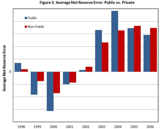 Average net Reserve Error: Public vs. Private