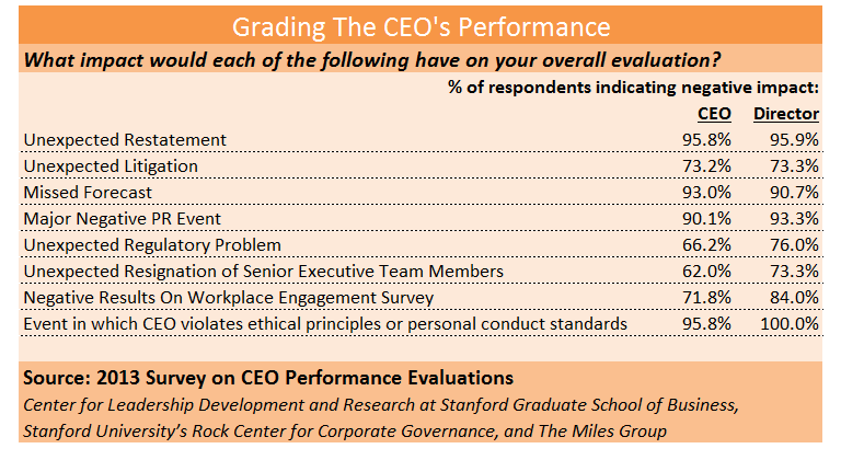 When asked about individual events that might impact CEO evaluations, board members were more likely to say that the unexpected exodus of senior executive team members or negative results on a workplace engagement survey would have a