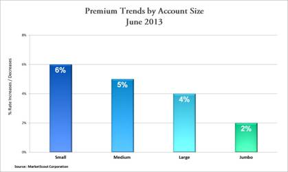 MarketScout Account Size June 2013