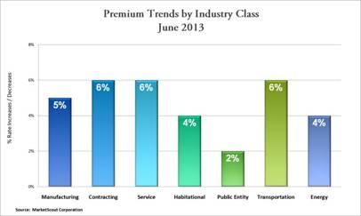 MarketScout Industry Class June 2013