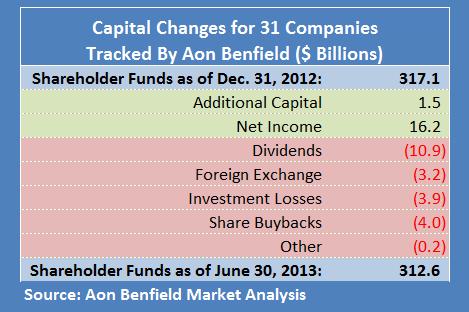 ABA 1H2013 Capital
