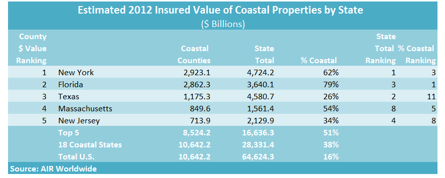Across all 18 coastal states, AIR said the $10 trillion estimate of coastal properties represented 38 percent of the $28 trillion total insured value of properties located in all regions of those states—coastal and inland properties.