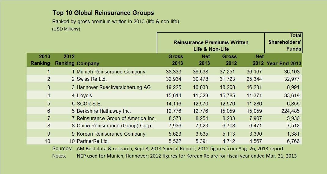 AMBEST Top 10 reinsurers Sept 2014 report