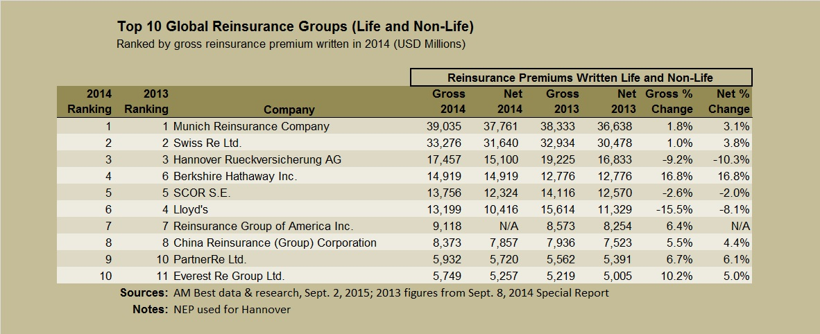 AMBEST Top 10 reinsurers Sept 2015