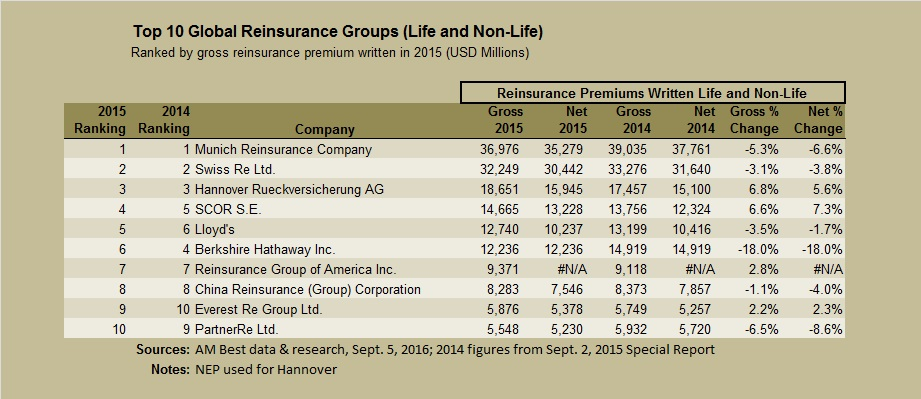 AMBEST Top 10 reinsurers Sept 2016a