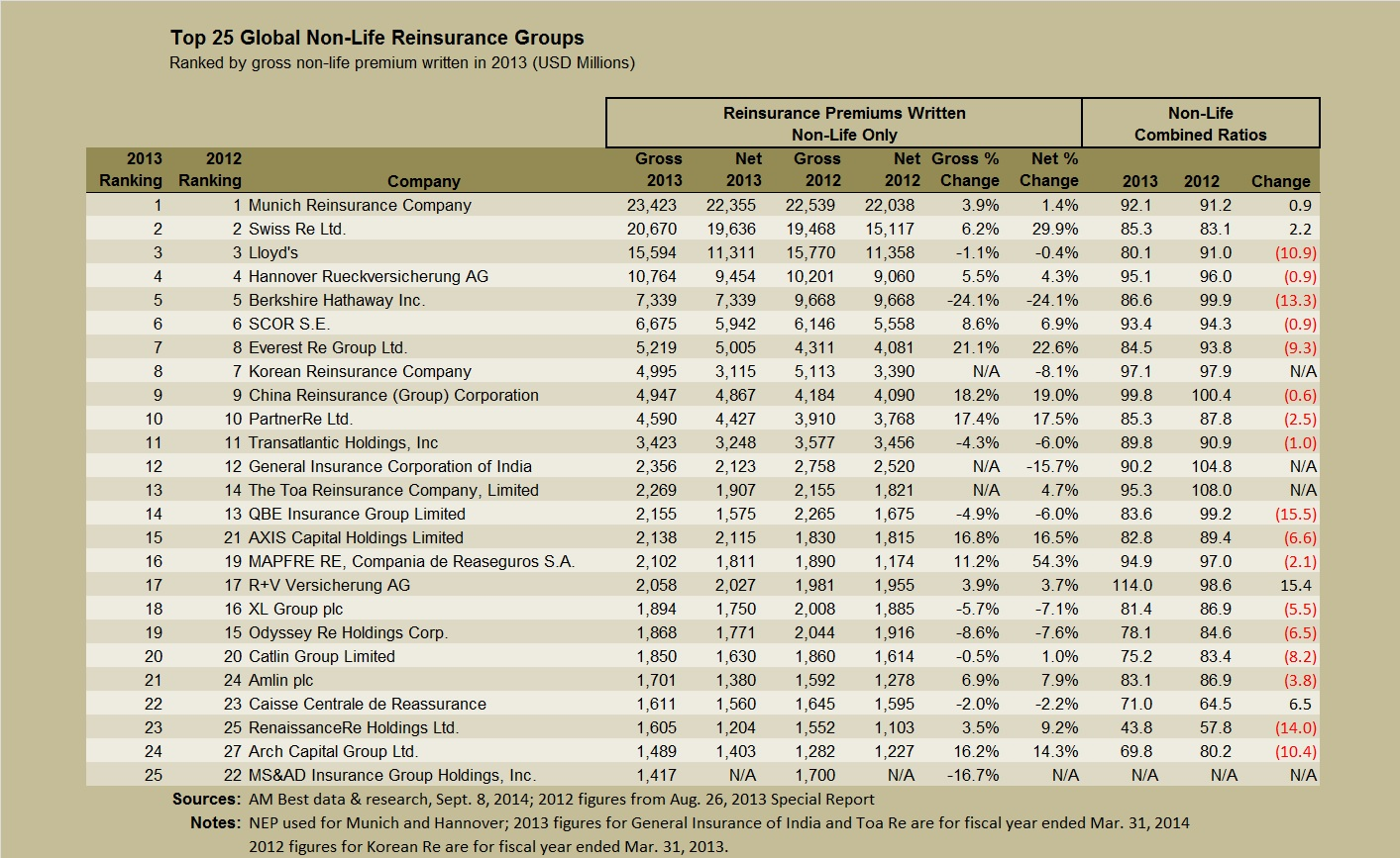AMBEST Top 25 nonlife reinsurers Sept 2014 report with title corrected