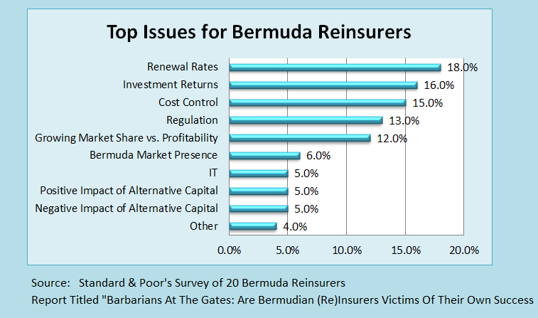 APR 2014 BERMUDA SURVEY