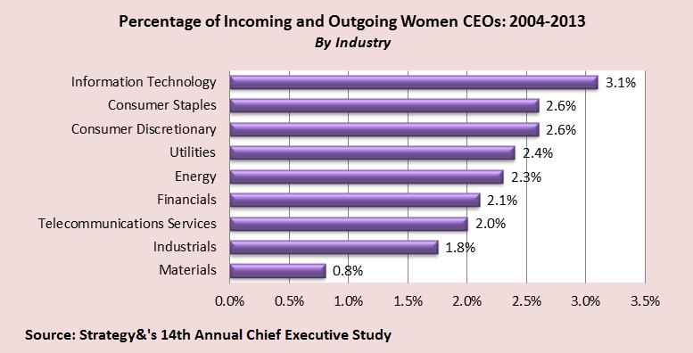 APR 2014 Women CEOs &Strategy