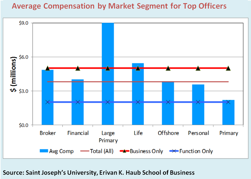 A Saint Joseph's University study uncovered wide gaps in compensation among market-facing (i.e. business-producing) roles such as CEOs or division presidents versus the more functional roles such as accounting, actuarial, claims, finance or legal—regardless of gender—with the top C-suite executives commanding $3 million more, on average, than executives in functional roles.