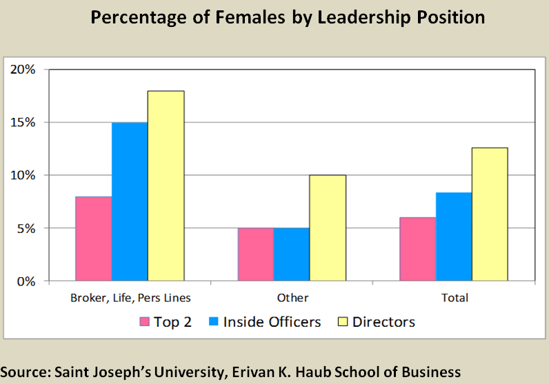 Brokerage firms, personal lines carriers and life companies consistently demonstrate more gender diversity than their financial, offshore and primary company counterparts, according to research by St. Joseph's University