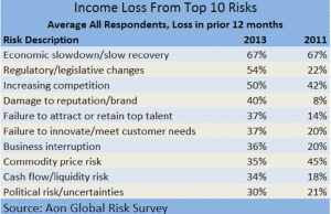 Aon global risks 2013 Income Loss new size