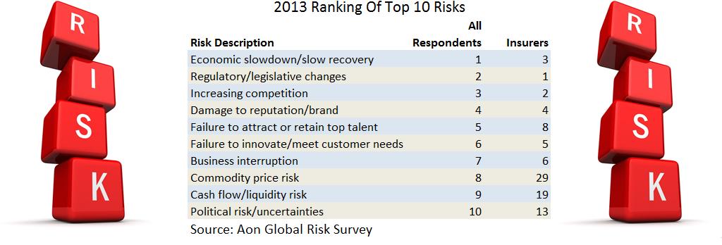 Aon global risks 2013