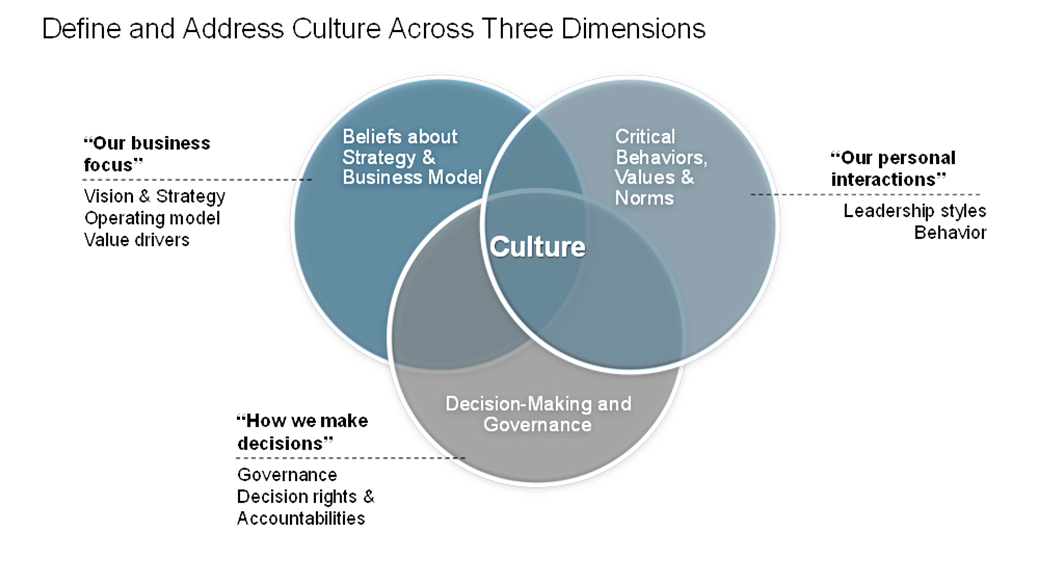 strategies for merging different organizational cultures integration Also to see how to manage the post acquisition integration  acquisition,  management strategy, managerial intervention  post merger and acquisition  organizational cultural  in different state of mind which enables  misunderstanding.