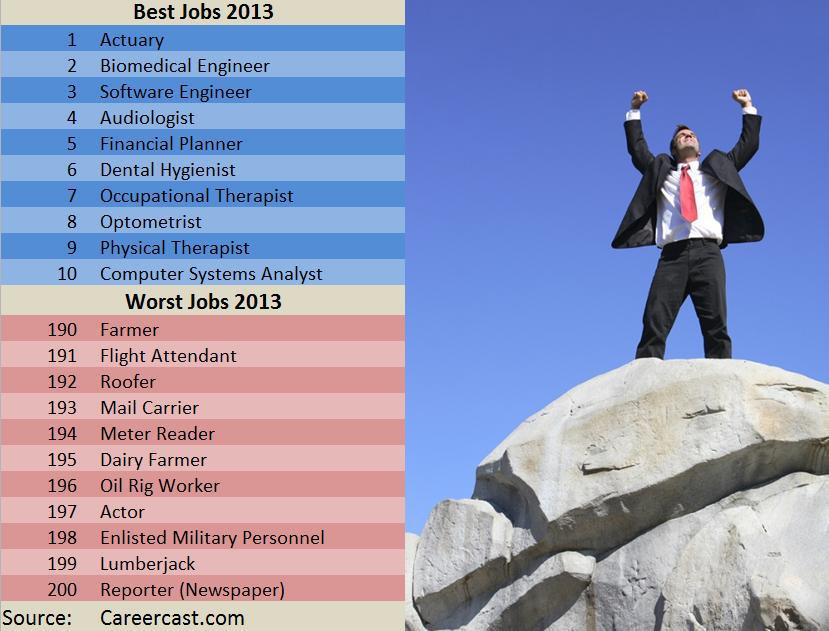 BEST & WORST JOBS 2013