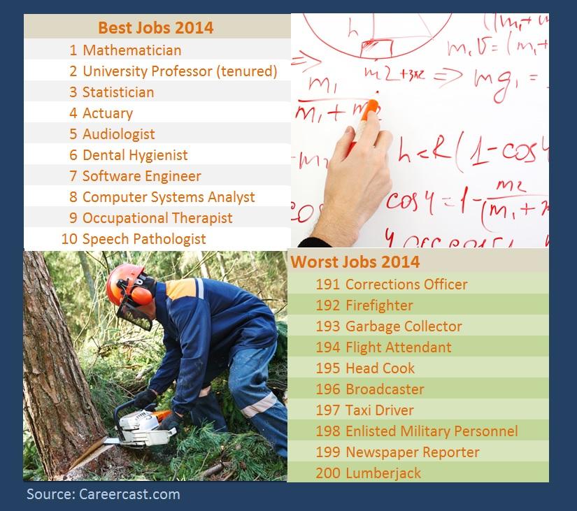 BEST WORST JOBS 2014