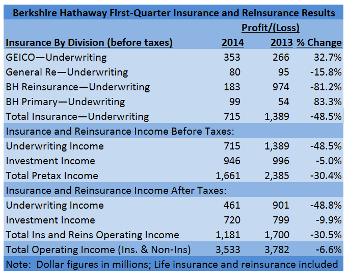 BH1Q2014OVERALL