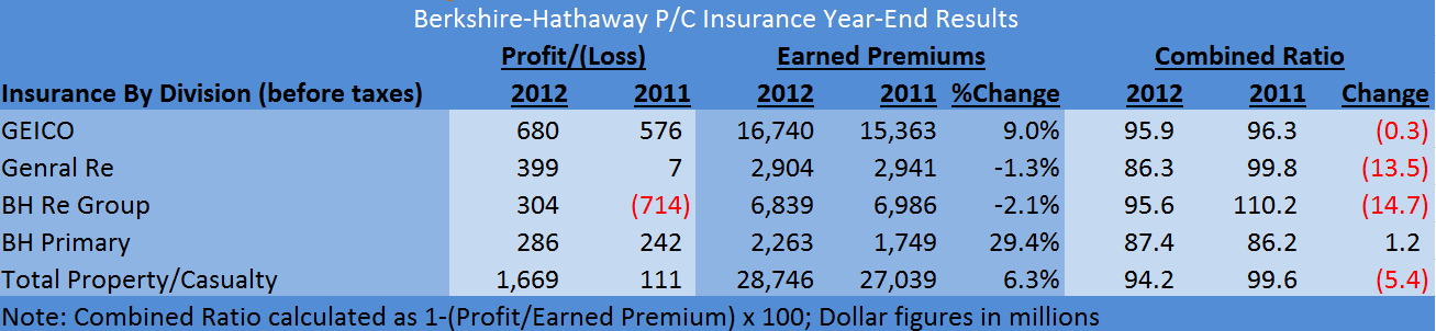 Berkshire PC Insurance Ops