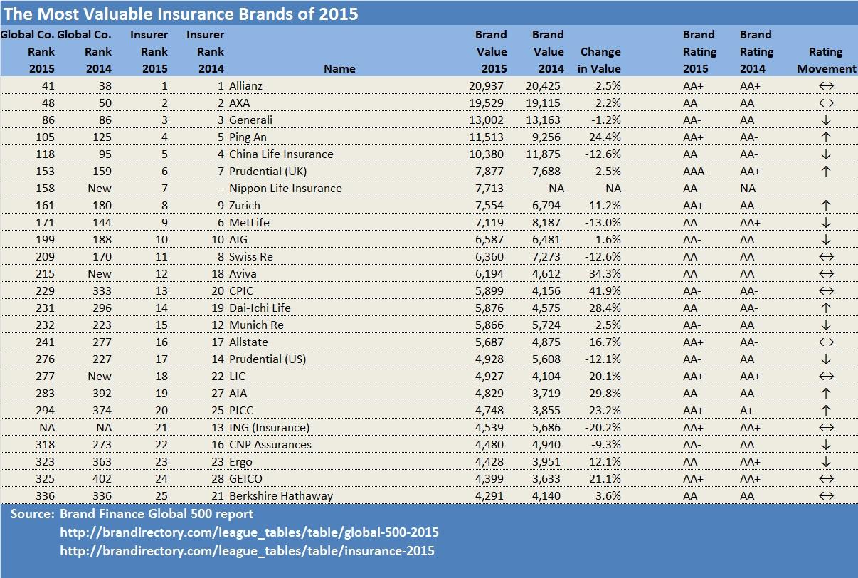 where insurers rank among world s top brands   carrier