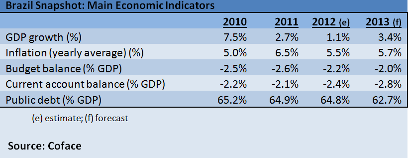 Brazil eco indicators with Word corrections eliminated