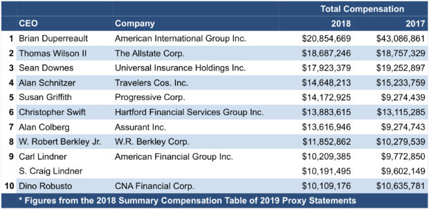Updated The Top 10 P C Insurance Carrier Ceo Salaries