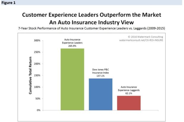 CUSTOMER ROI AUTO#1
