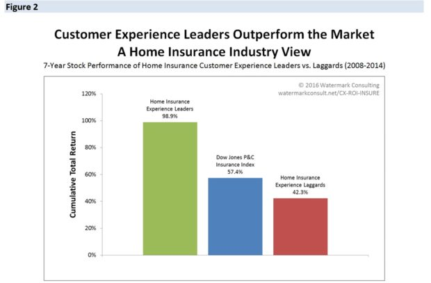 CUSTOMER ROI HO#2
