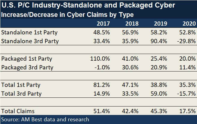 Chart: Changes in Number of Cyber Claims by Policy Claim Type: AM Best