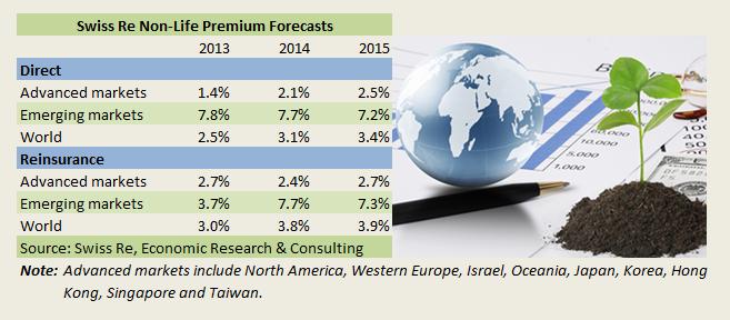 DEC2013-SwissRe Sigma Premium Growth