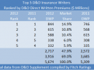 D&O DWP TOP 5 RANKING 2012 FITCH