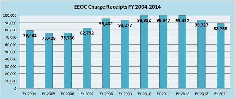 EEOC Charge Stats 2014