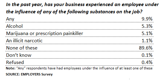 EMPLOYERS Drug Survey