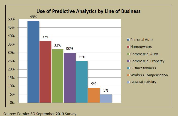 Earnix ISO Predictive Chart 1