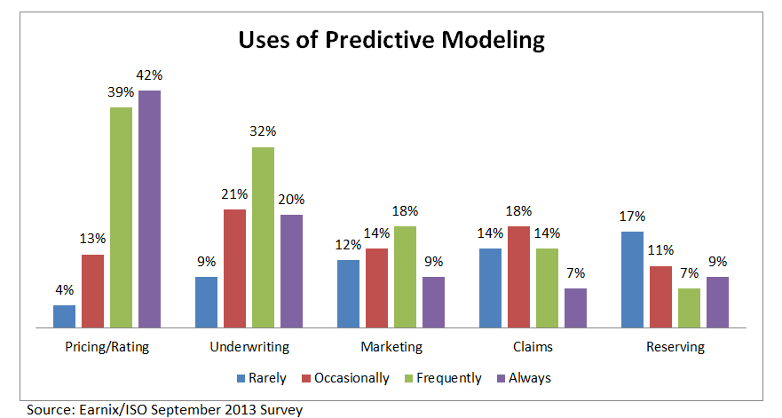 Earnix ISO Predictive Chart 2