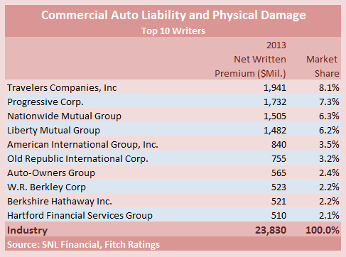 FITCH MARKET SHARE COMM AUTO