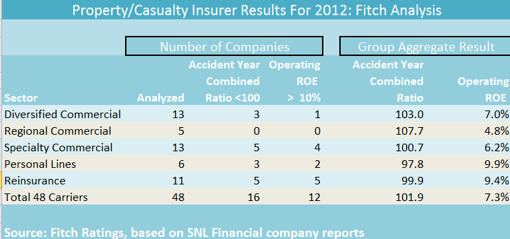2012 results were lackluster for many P/C carriers, in spite of aggregate improvements over 2011, Fitch reports.