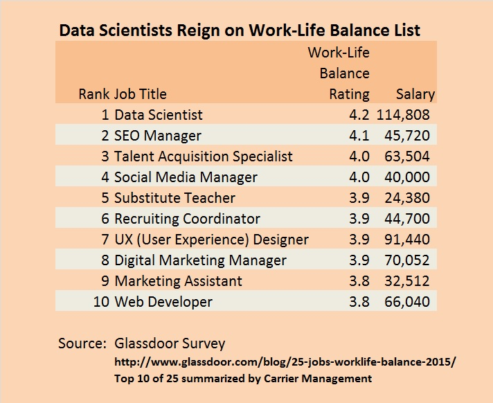 Glassdoor Job Ranking Which Ones Offer Great Work Life Balance