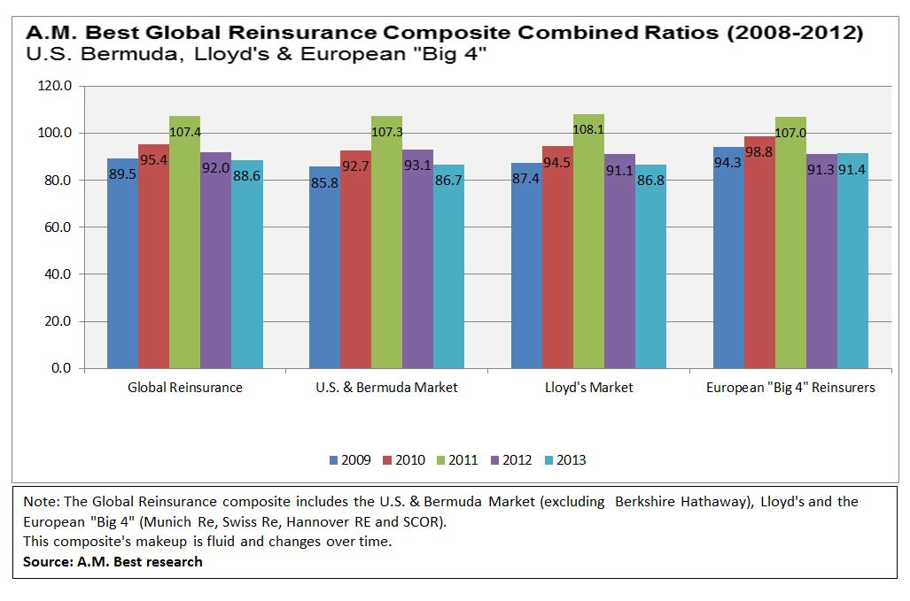 Global Re 2013 per AM Best