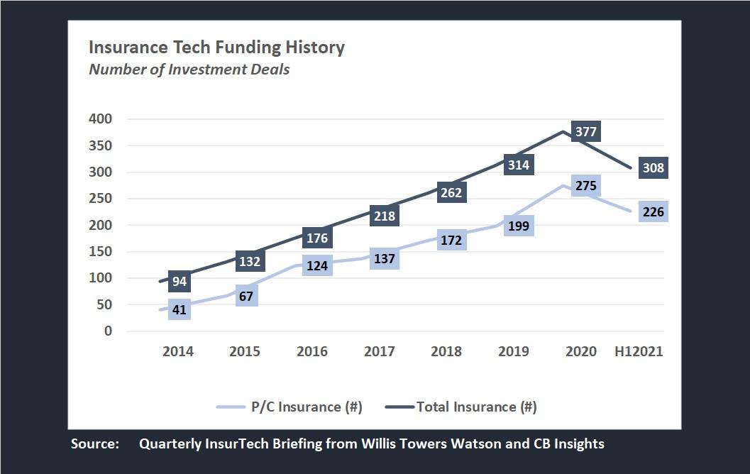 Chart: Soaring P/C InsurTech Deals