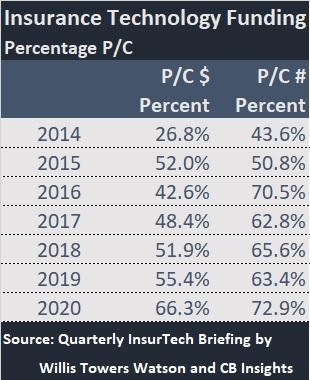 Chart: P/C vs. L/H InsurTech Funding Levels (2014-2020)