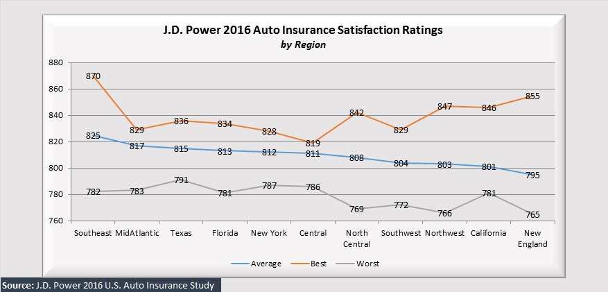 Analyzing j d power ratings how national regional auto for Jd power home insurance