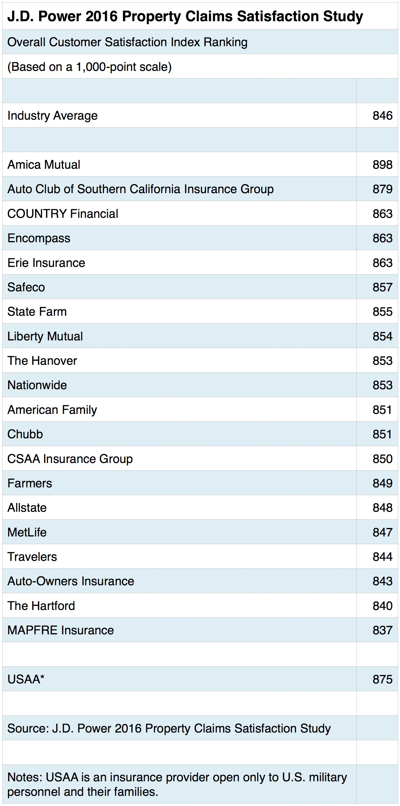 Top 20 claims satisfaction ranking amica reigns as for Jd power home insurance