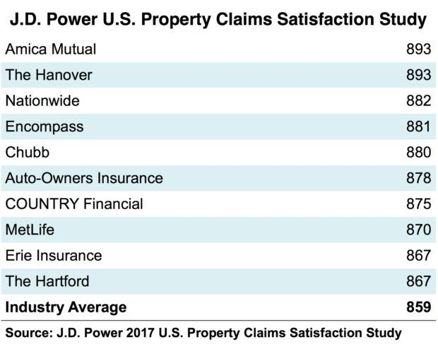 Nationwide Claims Number >> The Hanover Amica Top 2017 J D Power Homeowner Claims Satisfaction