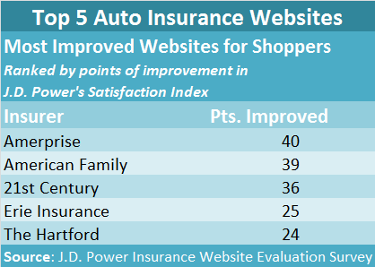 JDPOWER Top 5 Websites Ranked by Increase in Shopper Index2