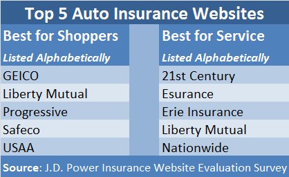 JDPOWER Top 5 Websites2