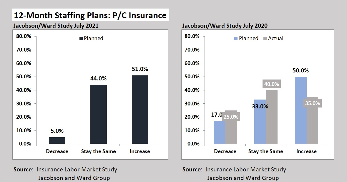 Chart: P/C Insurers' Job Growth Not As Planned