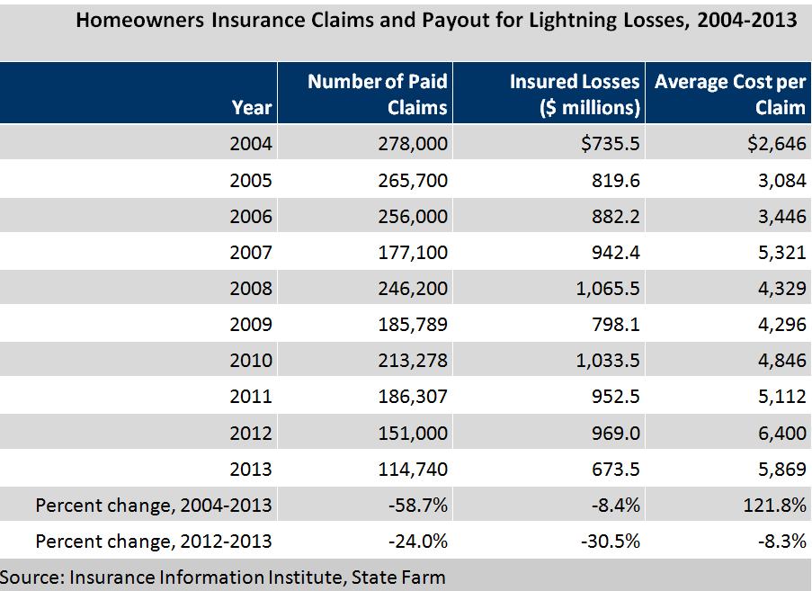 Lightning Losses